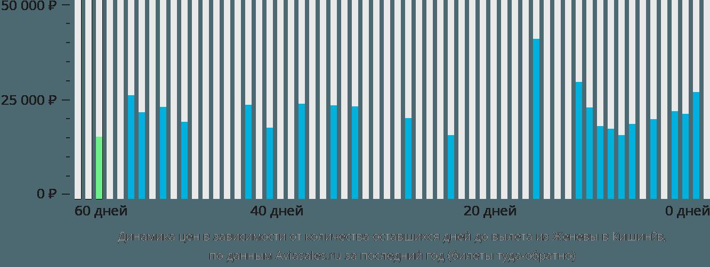 Динамика цен в зависимости от количества оставшихся дней до вылета из Женевы в Кишинёв
