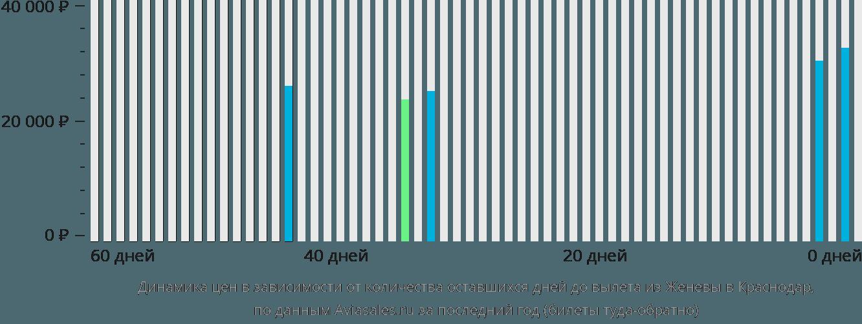 Динамика цен в зависимости от количества оставшихся дней до вылета из Женевы в Краснодар
