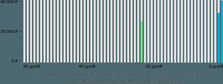 Динамика цен в зависимости от количества оставшихся дней до вылета из Женевы в Казань