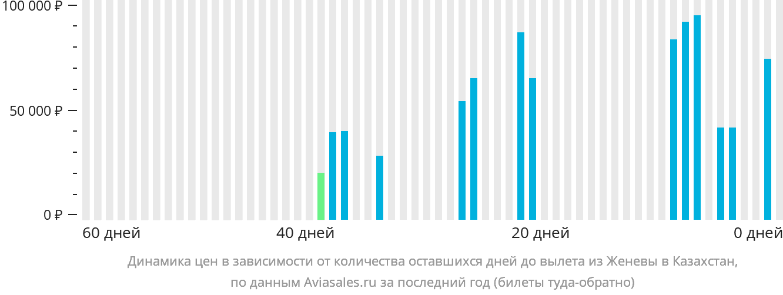 Динамика цен в зависимости от количества оставшихся дней до вылета из Женевы в Казахстан