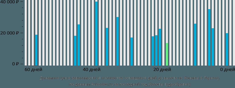 Динамика цен в зависимости от количества оставшихся дней до вылета из Женевы в Ларнаку