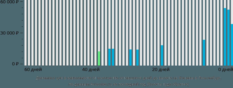 Динамика цен в зависимости от количества оставшихся дней до вылета из Женевы в Люксембург