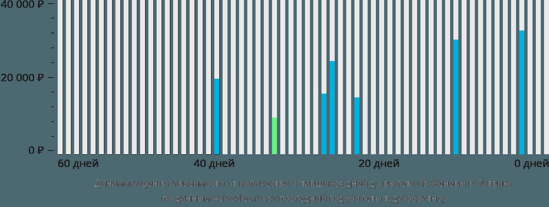 Динамика цен в зависимости от количества оставшихся дней до вылета из Женевы в Латвию