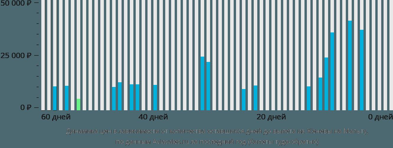 Динамика цен в зависимости от количества оставшихся дней до вылета из Женевы на Мальту