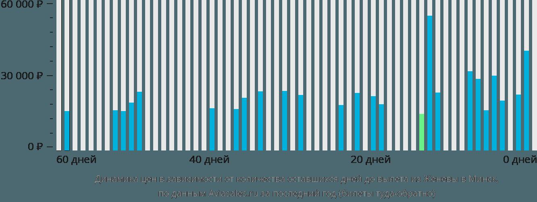 Динамика цен в зависимости от количества оставшихся дней до вылета из Женевы в Минск