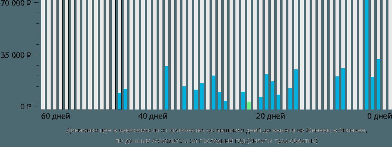 Динамика цен в зависимости от количества оставшихся дней до вылета из Женевы в Мюнхен