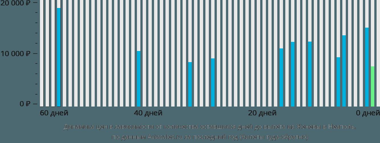 Динамика цен в зависимости от количества оставшихся дней до вылета из Женевы в Неаполь