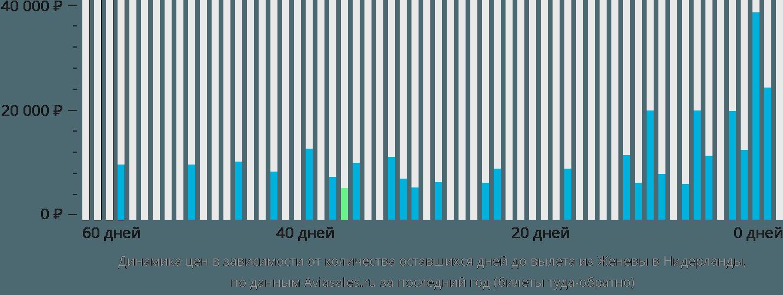 Динамика цен в зависимости от количества оставшихся дней до вылета из Женевы в Нидерланды