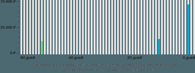 Динамика цен в зависимости от количества оставшихся дней до вылета из Женевы в Одессу