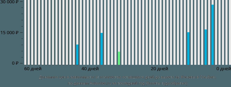 Динамика цен в зависимости от количества оставшихся дней до вылета из Женевы в Ольбию