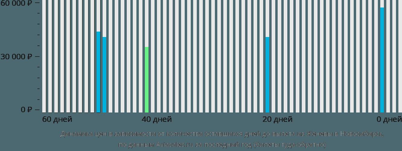Динамика цен в зависимости от количества оставшихся дней до вылета из Женевы в Новосибирск