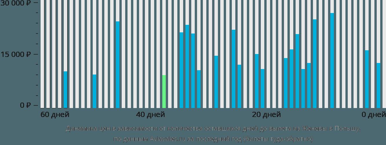 Динамика цен в зависимости от количества оставшихся дней до вылета из Женевы в Польшу