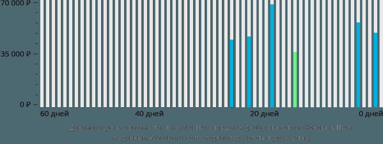 Динамика цен в зависимости от количества оставшихся дней до вылета из Женевы в Прая