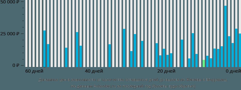 Динамика цен в зависимости от количества оставшихся дней до вылета из Женевы в Марракеш
