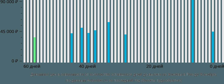 Динамика цен в зависимости от количества оставшихся дней до вылета из Женевы в Рио-де-Жанейро