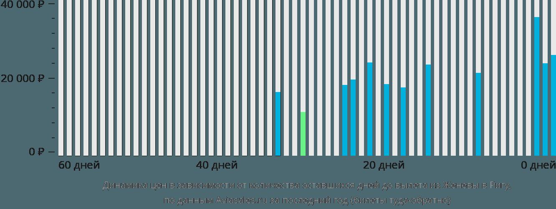 Динамика цен в зависимости от количества оставшихся дней до вылета из Женевы в Ригу