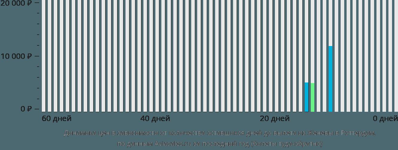 Динамика цен в зависимости от количества оставшихся дней до вылета из Женевы в Роттердам
