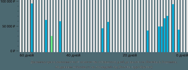 Динамика цен в зависимости от количества оставшихся дней до вылета из Женевы в Хошимин