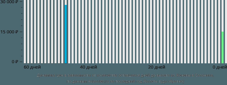 Динамика цен в зависимости от количества оставшихся дней до вылета из Женевы в Салоники