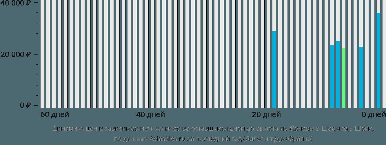 Динамика цен в зависимости от количества оставшихся дней до вылета из Женевы в Шарм-эль-Шейх