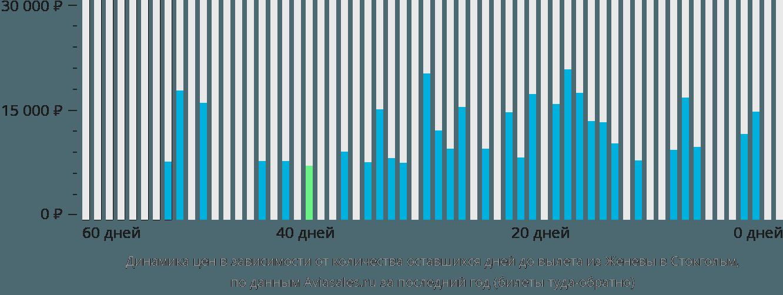 Динамика цен в зависимости от количества оставшихся дней до вылета из Женевы в Стокгольм