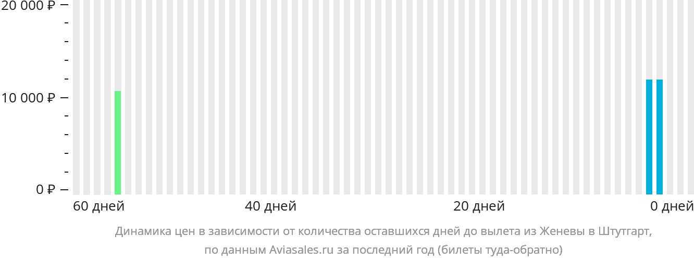 Динамика цен в зависимости от количества оставшихся дней до вылета из Женевы в Штутгарт