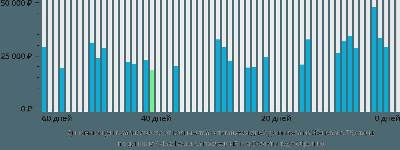 Динамика цен в зависимости от количества оставшихся дней до вылета из Женевы в Тбилиси