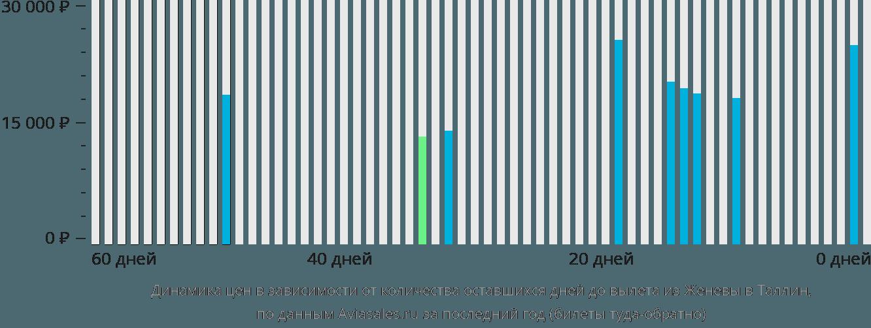 Динамика цен в зависимости от количества оставшихся дней до вылета из Женевы в Таллин