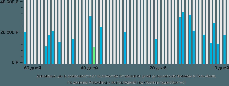 Динамика цен в зависимости от количества оставшихся дней до вылета из Женевы в Тель-Авив