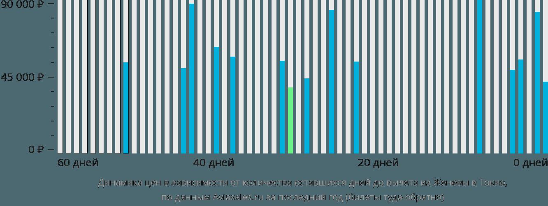 Динамика цен в зависимости от количества оставшихся дней до вылета из Женевы в Токио