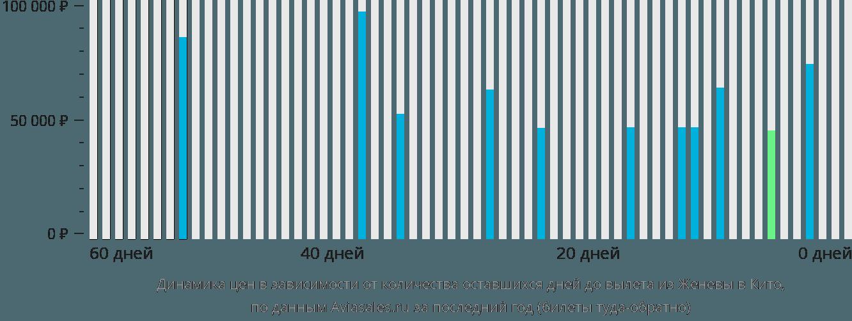 Динамика цен в зависимости от количества оставшихся дней до вылета из Женевы в Кито