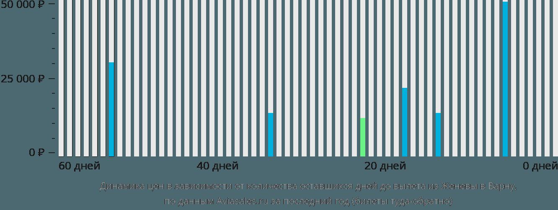 Динамика цен в зависимости от количества оставшихся дней до вылета из Женевы в Варну