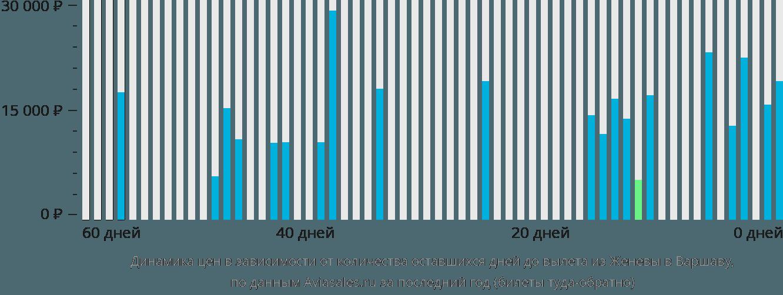 Динамика цен в зависимости от количества оставшихся дней до вылета из Женевы в Варшаву