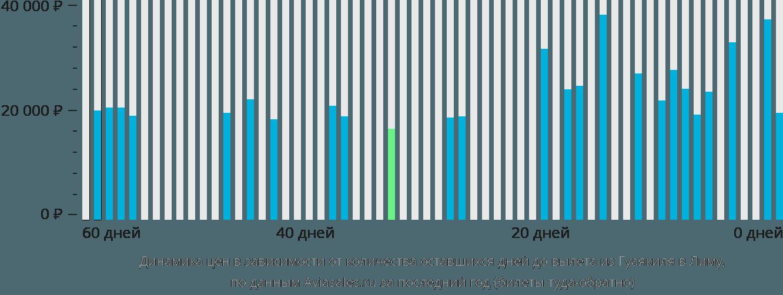 Динамика цен в зависимости от количества оставшихся дней до вылета из Гуаякиля в Лиму
