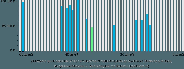 Динамика цен в зависимости от количества оставшихся дней до вылета из Гуаякиля в Москву