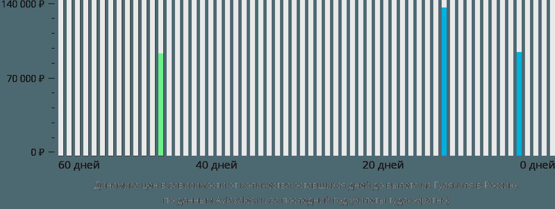 Динамика цен в зависимости от количества оставшихся дней до вылета из Гуаякиля в Россию