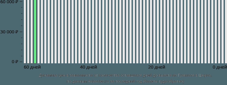 Динамика цен в зависимости от количества оставшихся дней до вылета из Гуаякиля в Цюрих