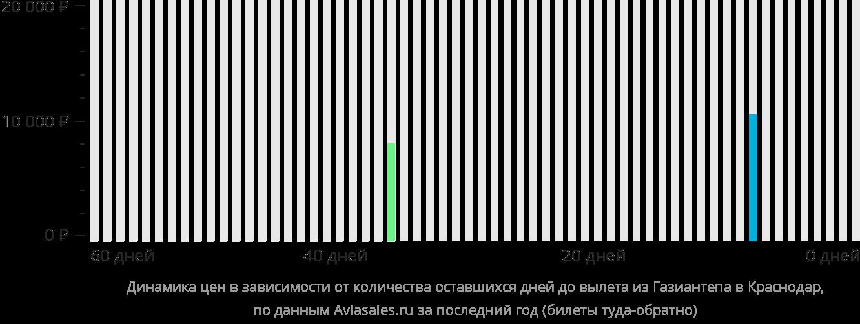 Динамика цен в зависимости от количества оставшихся дней до вылета из Газиантепа в Краснодар