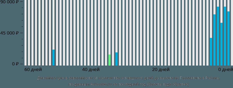 Динамика цен в зависимости от количества оставшихся дней до вылета из Газиантепа в Россию