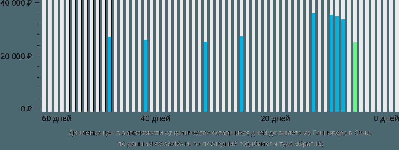 Динамика цен в зависимости от количества оставшихся дней до вылета из Ганновера в Сочи
