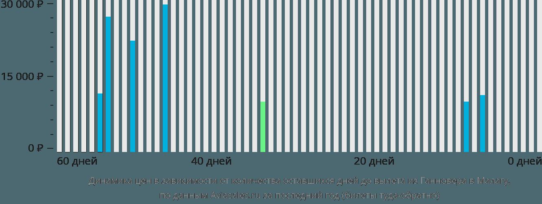 Динамика цен в зависимости от количества оставшихся дней до вылета из Ганновера в Малагу