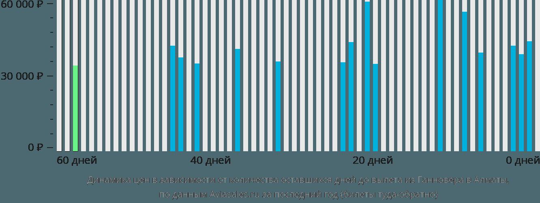 Динамика цен в зависимости от количества оставшихся дней до вылета из Ганновера в Алматы