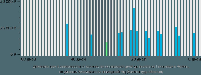 Динамика цен в зависимости от количества оставшихся дней до вылета из Ганновера в Афины