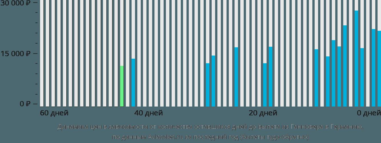Динамика цен в зависимости от количества оставшихся дней до вылета из Ганновера в Германию