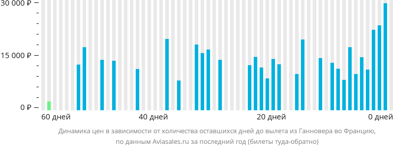 Динамика цен в зависимости от количества оставшихся дней до вылета из Ганновера во Францию