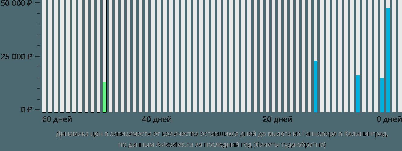 Динамика цен в зависимости от количества оставшихся дней до вылета из Ганновера в Калининград
