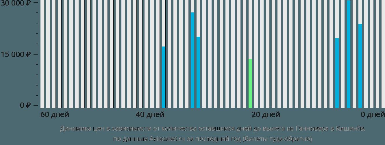 Динамика цен в зависимости от количества оставшихся дней до вылета из Ганновера в Кишинёв