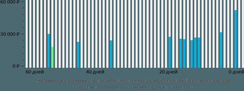 Динамика цен в зависимости от количества оставшихся дней до вылета из Ганновера в Краснодар