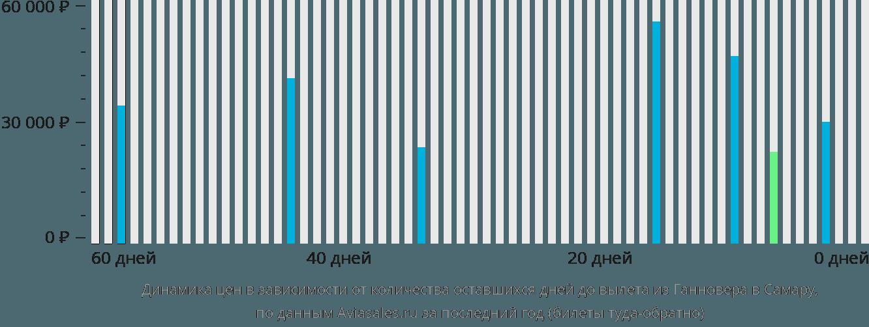 Динамика цен в зависимости от количества оставшихся дней до вылета из Ганновера в Самару