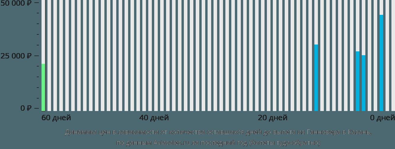 Динамика цен в зависимости от количества оставшихся дней до вылета из Ганновера в Казань